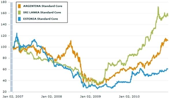 Vítězové – relativní vývoj indexů MSCI Sri Lanka, Argentina a Estonia