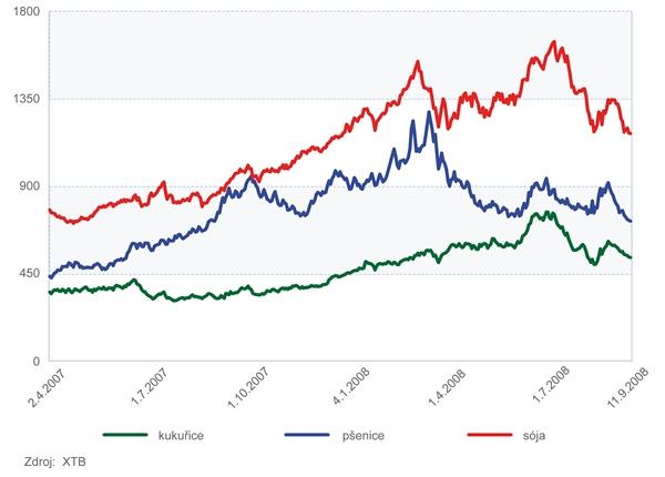 Vývoj ceny pšenice, soji a kukuřice