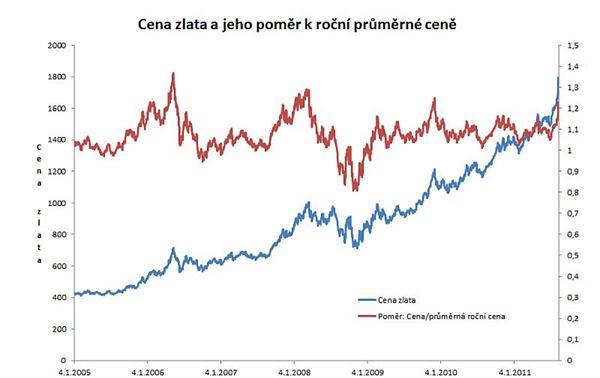 Cena zlata: poměr k roční průměrné ceně