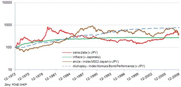 Zlato, inflace, akcie a dluhopisy – Japonsko (logaritmické měřítko)