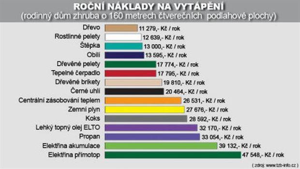 Zdroj: www,tzb-info.cz