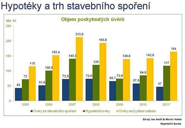 Úvěry ze stavebního spoření a hypotéky v roce 2011