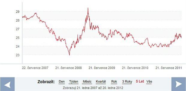 Koruna : euro, pět let