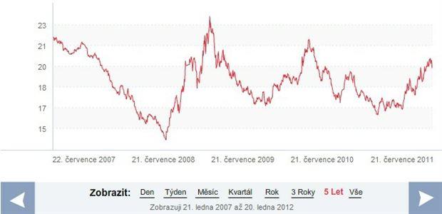Koruna : dolar, pět let