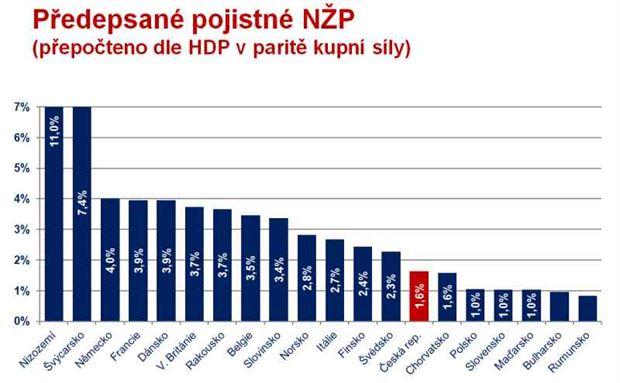 Výdaje na neživotní pojištění v EU