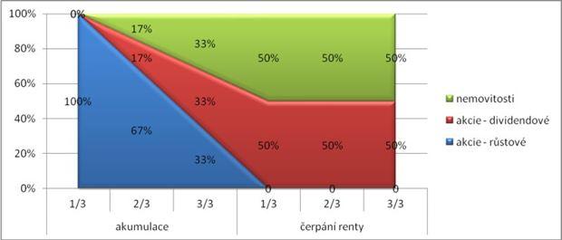 Struktura portfolia pro rentu pouze z výnosů