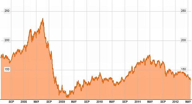 Vývoj indexu DJ-UBS Commodity (v USD)