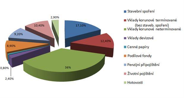 Odhad sklady úspor českých domácností 2011