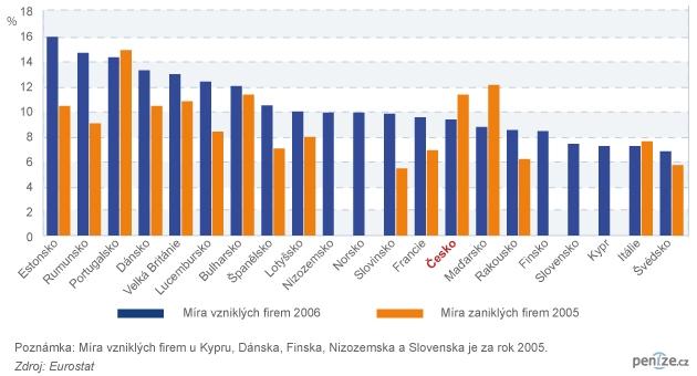 Jak se v Evropě rodí a umírají firmy