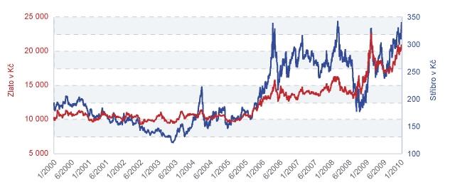 Ceny zlata a stříbra