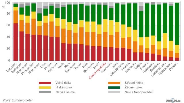 Graf - Riziko neschopnosti splácet nenadálý výdaj