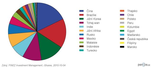 Regionální rozložení portfolia iShares Emerging Markets