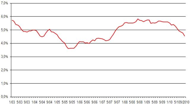 Průměrná výše úrokových sazeb