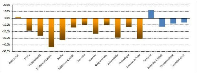 Komodity: Výkonnost jednotlivých sektorů v roce 2011