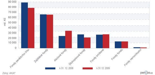 Rozdělení investic dle typů fondů - roční změna všech fondů (2008 - 2009)