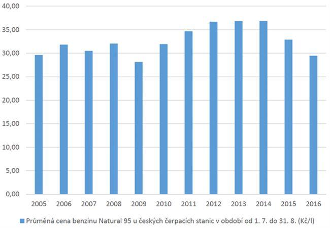 Průměrná prázdninová cena benzínu v ČR