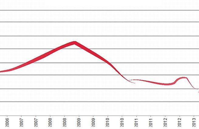 Nový index: Pražská burza láká na sexy dividendy
