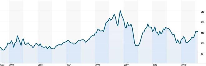 Vývoj ceny akcií Goldman Sachs