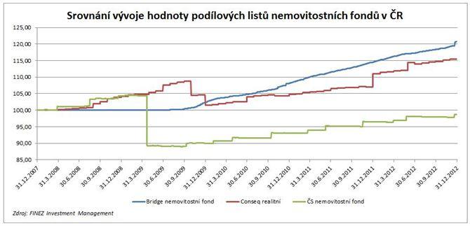 Nemovitostní fondy, Česko