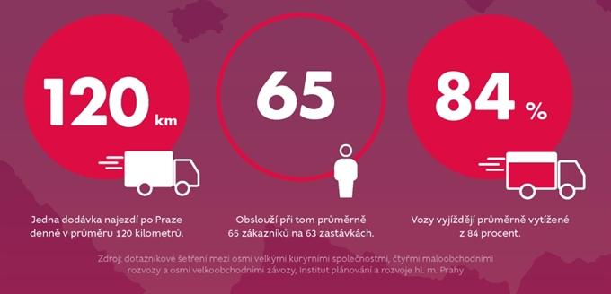 Infografika: rozvážkové služby
