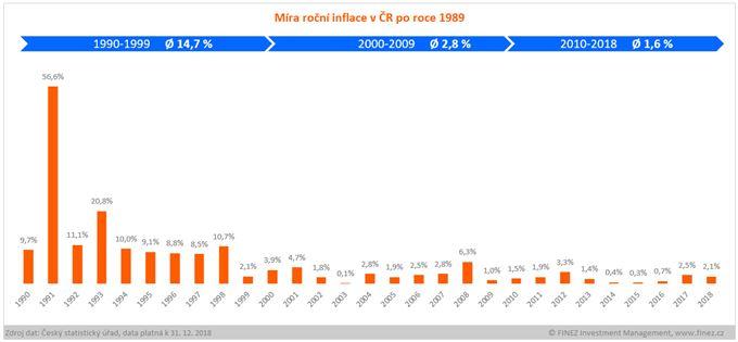 Míra inflace v České republice (a Československu) po roce 1989. Desetileté průměry