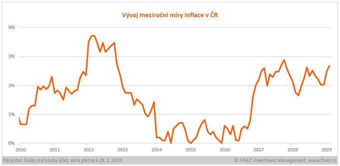Vývoj meziroční míry inface v ČR