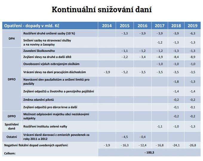 Snižování daní podle ministerstva financí