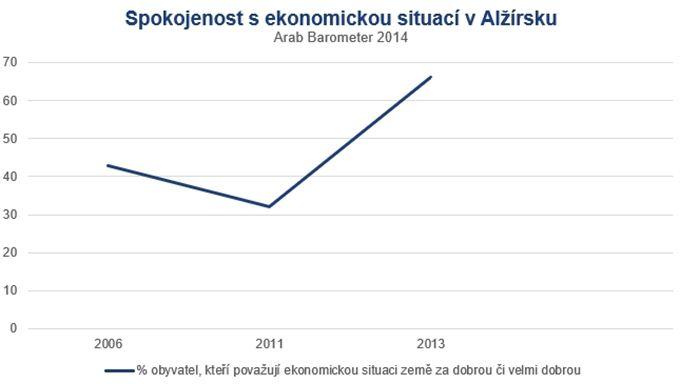 Spokojenost Alžířanů s ekonomickou situací v zemi