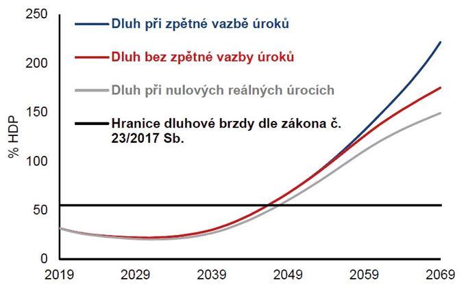 Zpráva o dlouhodobé udržitelnosti veřejných financí. Národní rozpočtová rada