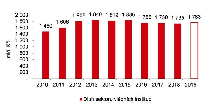 Dluh vládních institucí