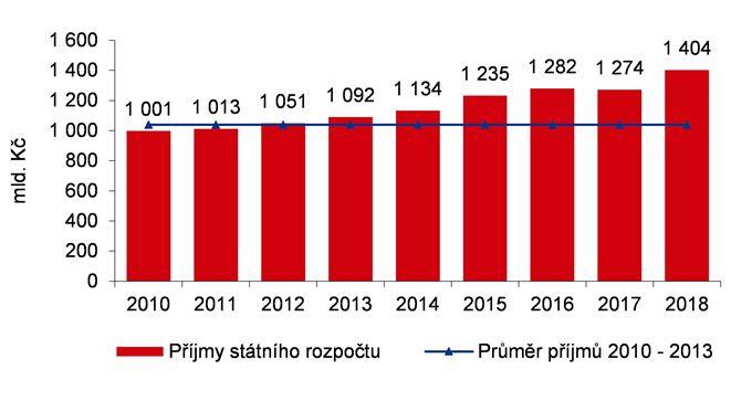 Příjmy státního rozpočtu