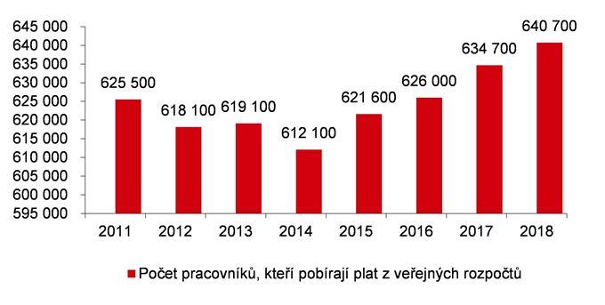Počet lidí placených z veřejných rozpočtů