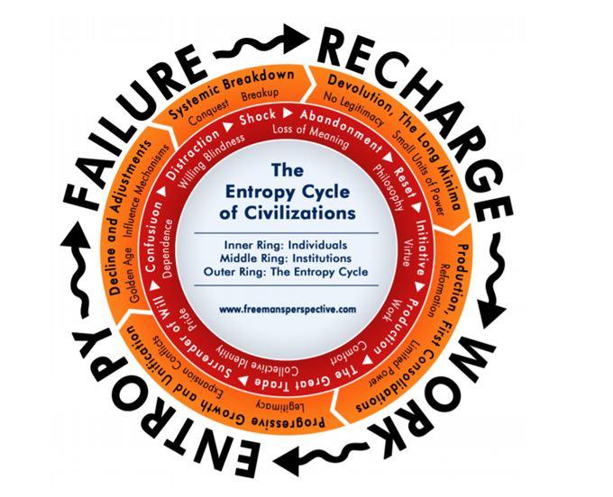 Velký kalendář civilizačního cyklu Paula Rosenberga