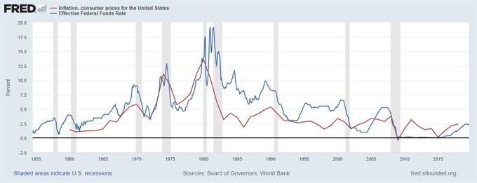 Úrokové sazby vs. inflace