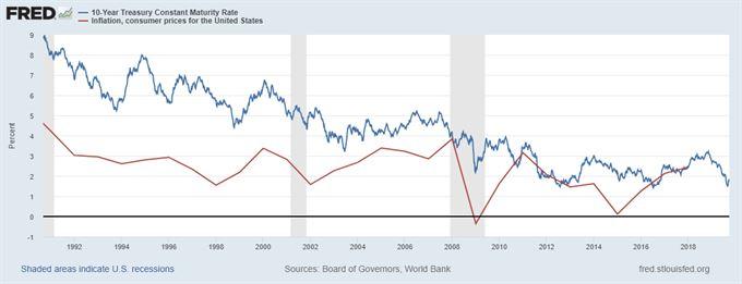 Výnos státních dluhopsů USA vs. inflace
