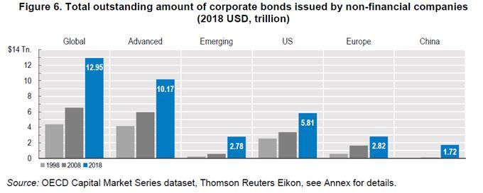 Nárůst objemu korporátních dluhopisů