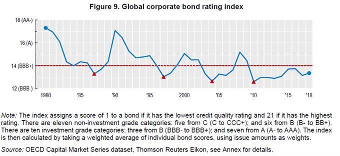 Pokles ratingu korporátních dluhopisů