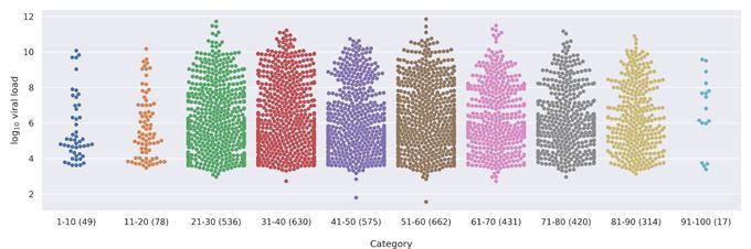 Jones, T., Mühlemann, B. et al. An analysis of SARS-CoV-2 viral load by patient age.